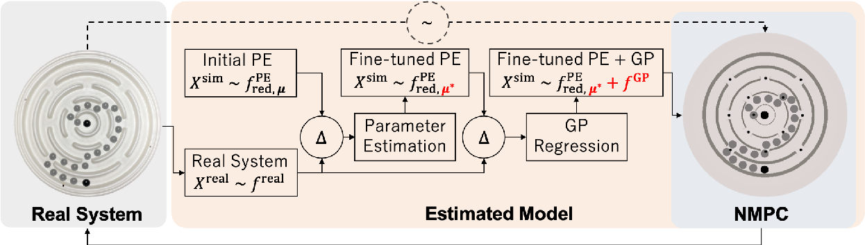 Figure 2 for Towards Human-Level Learning of Complex Physical Puzzles