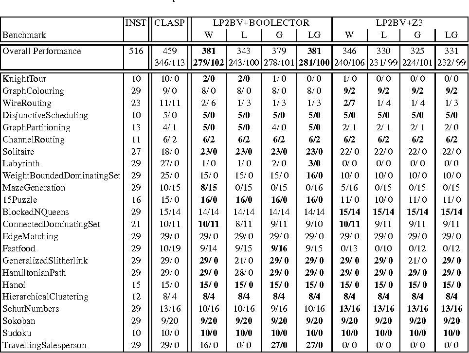 Figure 3 for Translating Answer-Set Programs into Bit-Vector Logic