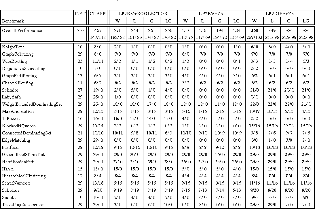Figure 2 for Translating Answer-Set Programs into Bit-Vector Logic