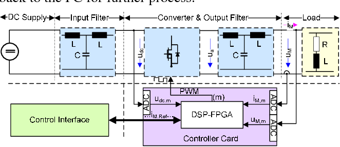 Figure 1 from IN-SITU SYSTEM IDENTIFICATION FOR AN OPTIMAL CONTROL
