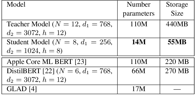 Figure 2 for A Simple but Effective BERT Model for Dialog State Tracking on Resource-Limited Systems