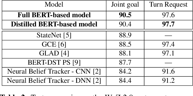 Figure 4 for A Simple but Effective BERT Model for Dialog State Tracking on Resource-Limited Systems