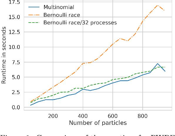 Figure 1 for Bernoulli Race Particle Filters