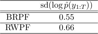 Figure 4 for Bernoulli Race Particle Filters