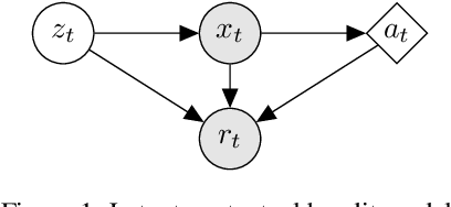 Figure 1 for Piecewise-Stationary Off-Policy Optimization
