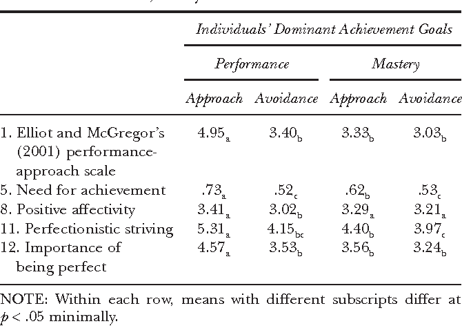 Table 4 from A novel approach to assessing achievement goals