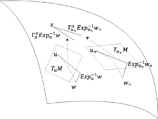 Figure 4 for Escaping from saddle points on Riemannian manifolds