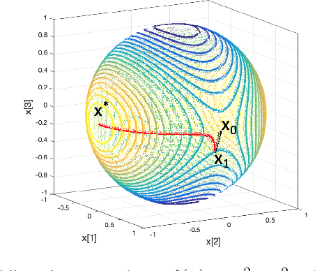 Figure 1 for Escaping from saddle points on Riemannian manifolds