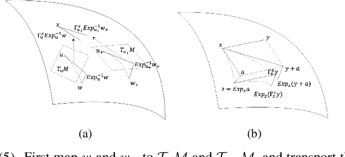 Figure 2 for Escaping from saddle points on Riemannian manifolds