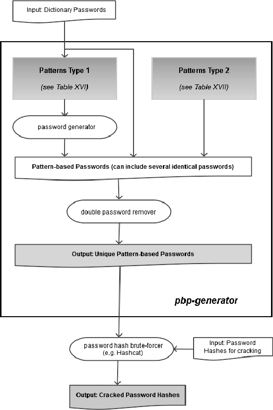 Figure 1 from Cracking More Password Hashes With Patterns - Semantic