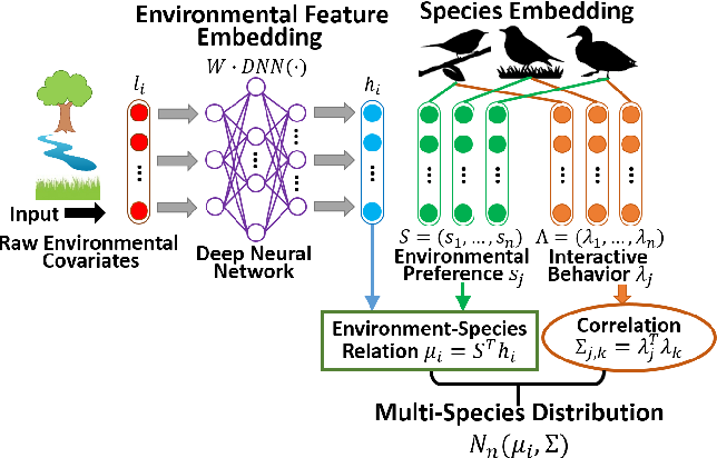 Figure 4 for Deep Multi-Species Embedding