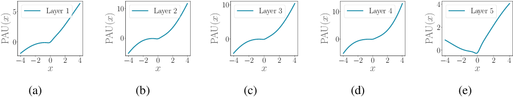 Figure 3 for Padé Activation Units: End-to-end Learning of Flexible Activation Functions in Deep Networks