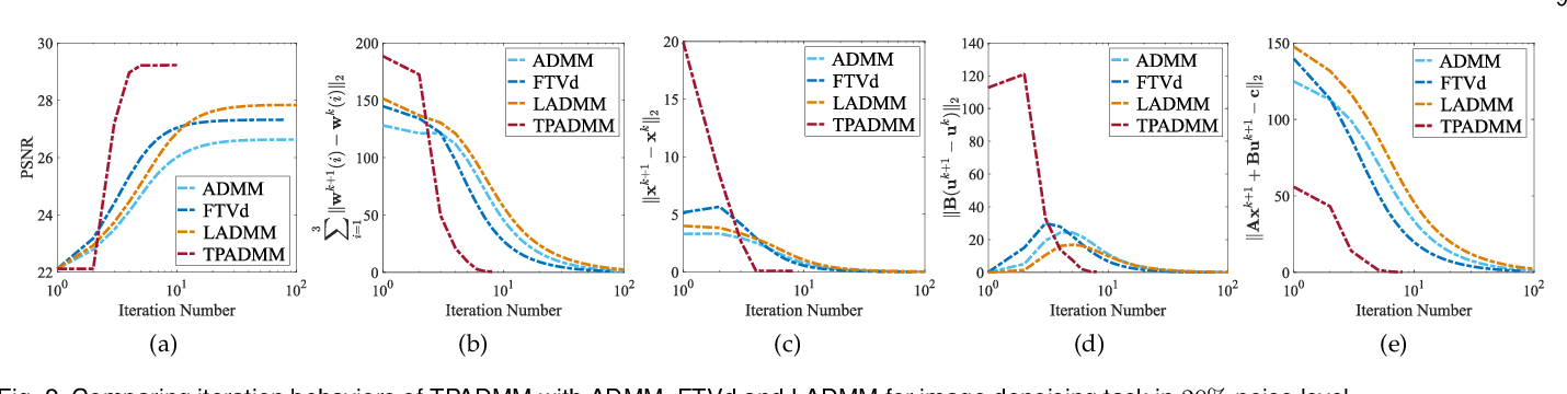 Figure 3 for On the Convergence of ADMM with Task Adaption and Beyond