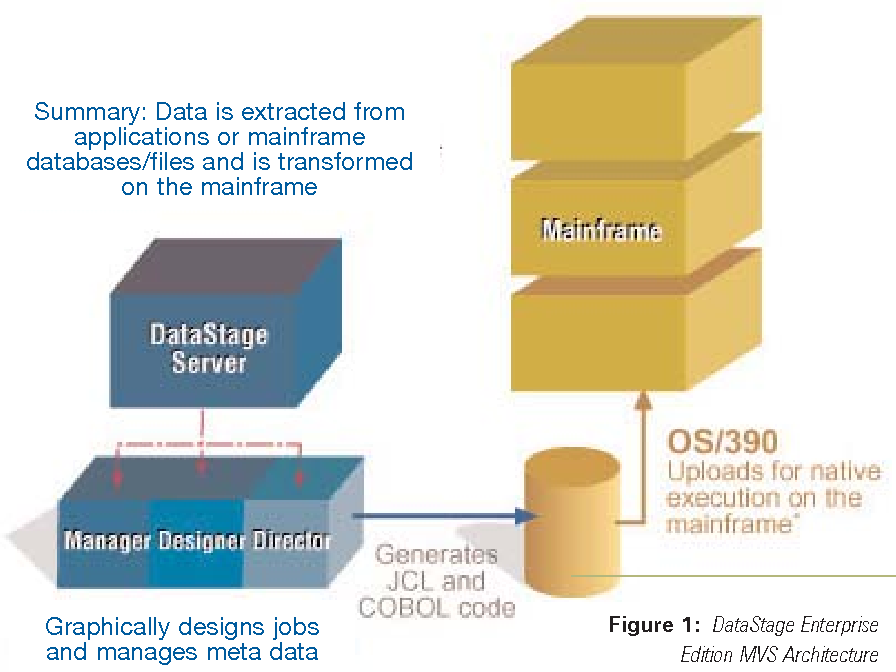 Figure 1 from datastage enterprise edition mvsqxd semantic scholar figure 1 datastage enterprise edition mvs architecture ccuart Gallery