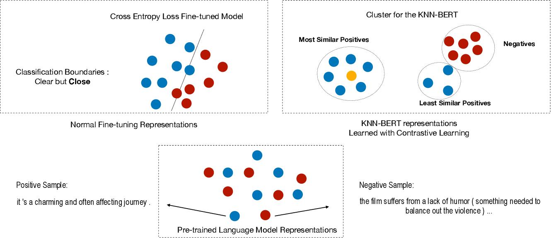Figure 1 for KNN-BERT: Fine-Tuning Pre-Trained Models with KNN Classifier