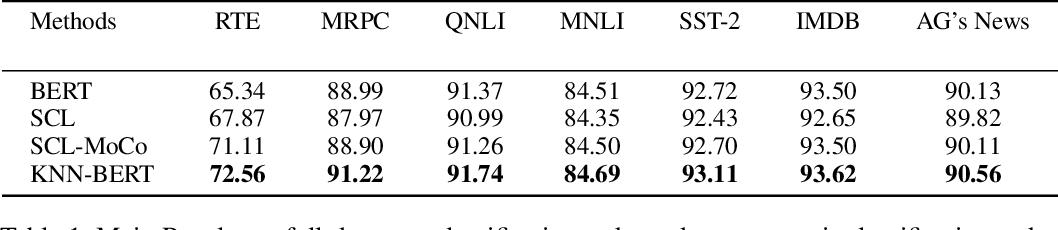 Figure 2 for KNN-BERT: Fine-Tuning Pre-Trained Models with KNN Classifier