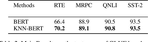 Figure 3 for KNN-BERT: Fine-Tuning Pre-Trained Models with KNN Classifier