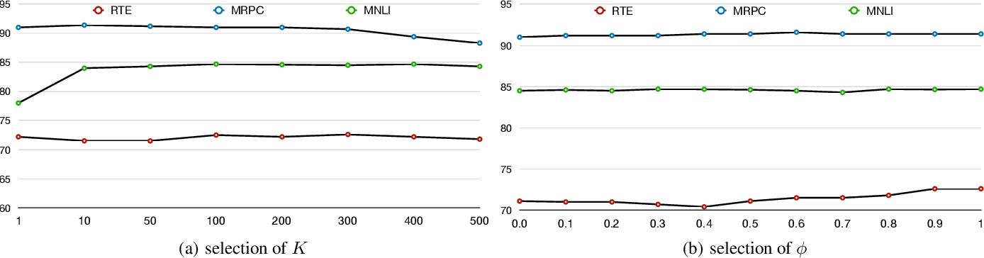 Figure 4 for KNN-BERT: Fine-Tuning Pre-Trained Models with KNN Classifier