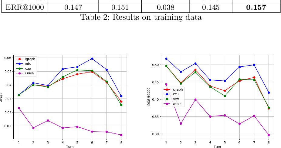 Figure 4 for CROWN: Conversational Passage Ranking by Reasoning over Word Networks
