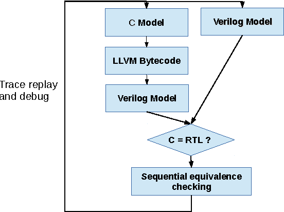PDF] A Simple C to Verilog Compilation Procedure for Hardware