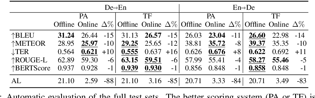 Figure 2 for Online Versus Offline NMT Quality: An In-depth Analysis on English-German and German-English