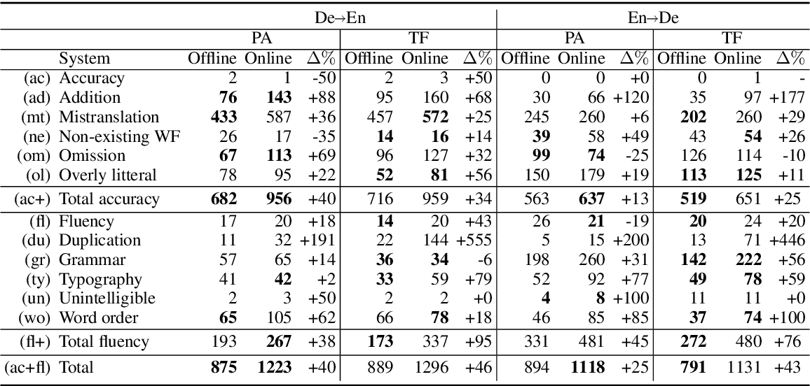 Figure 4 for Online Versus Offline NMT Quality: An In-depth Analysis on English-German and German-English