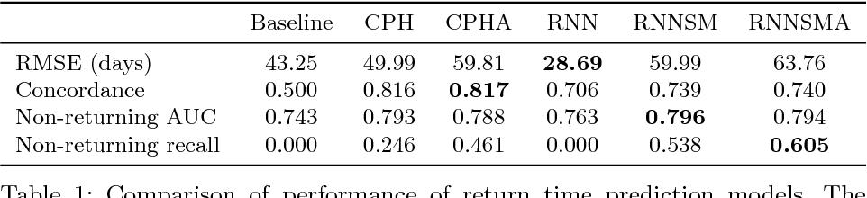 Figure 2 for A Recurrent Neural Network Survival Model: Predicting Web User Return Time