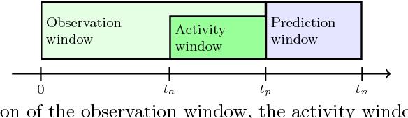 Figure 1 for A Recurrent Neural Network Survival Model: Predicting Web User Return Time