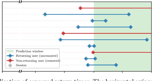Figure 3 for A Recurrent Neural Network Survival Model: Predicting Web User Return Time