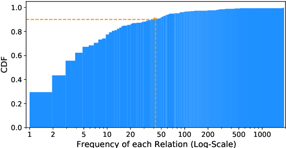 Figure 1 for Relation-Guided Pre-Training for Open-Domain Question Answering