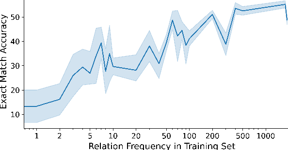 Figure 3 for Relation-Guided Pre-Training for Open-Domain Question Answering