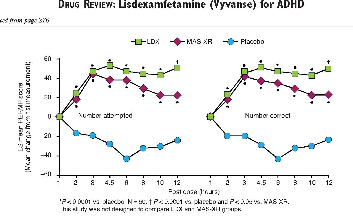 PDF] Lisdexamfetamine dimesylate (vyvanse), a prodrug stimulant for