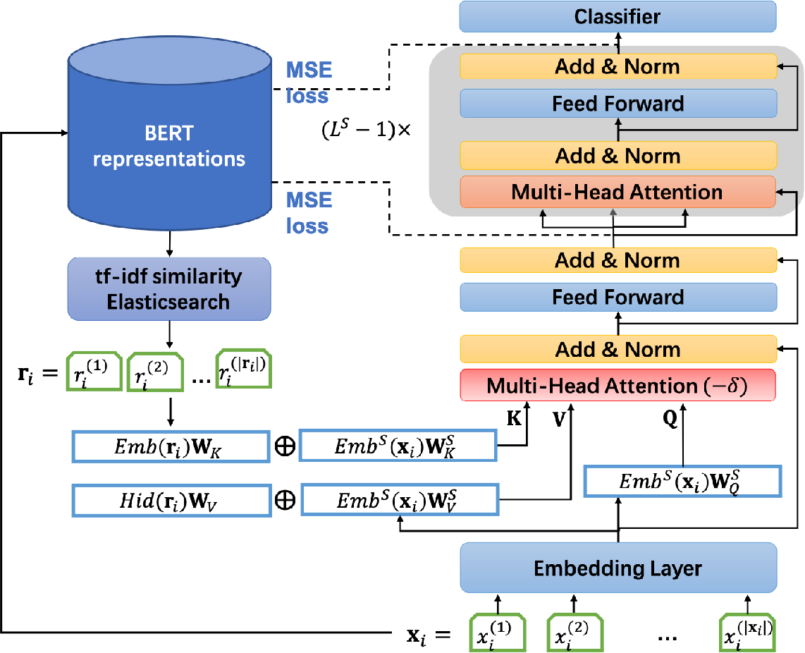 Figure 1 for RefBERT: Compressing BERT by Referencing to Pre-computed Representations