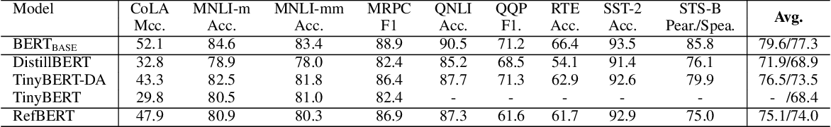 Figure 3 for RefBERT: Compressing BERT by Referencing to Pre-computed Representations