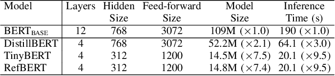 Figure 4 for RefBERT: Compressing BERT by Referencing to Pre-computed Representations