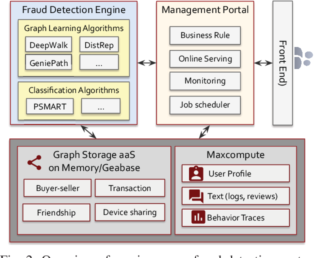Figure 2 for InfDetect: a Large Scale Graph-based Fraud Detection System for E-Commerce Insurance