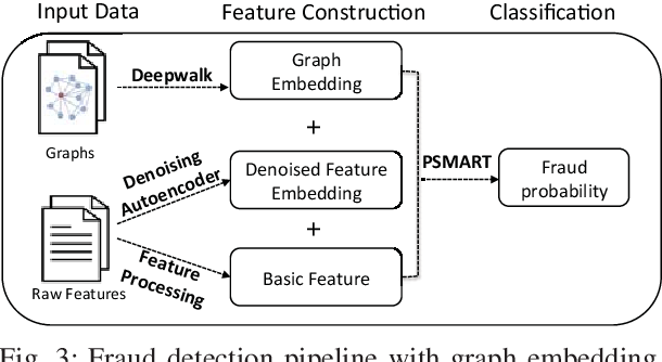 Figure 3 for InfDetect: a Large Scale Graph-based Fraud Detection System for E-Commerce Insurance