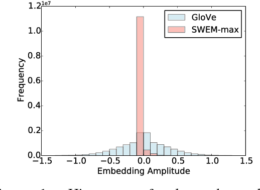 Figure 2 for Baseline Needs More Love: On Simple Word-Embedding-Based Models and Associated Pooling Mechanisms