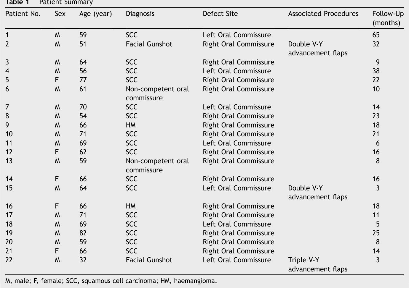 Oral commissure reconstruction with orbicularis oris elastic ...