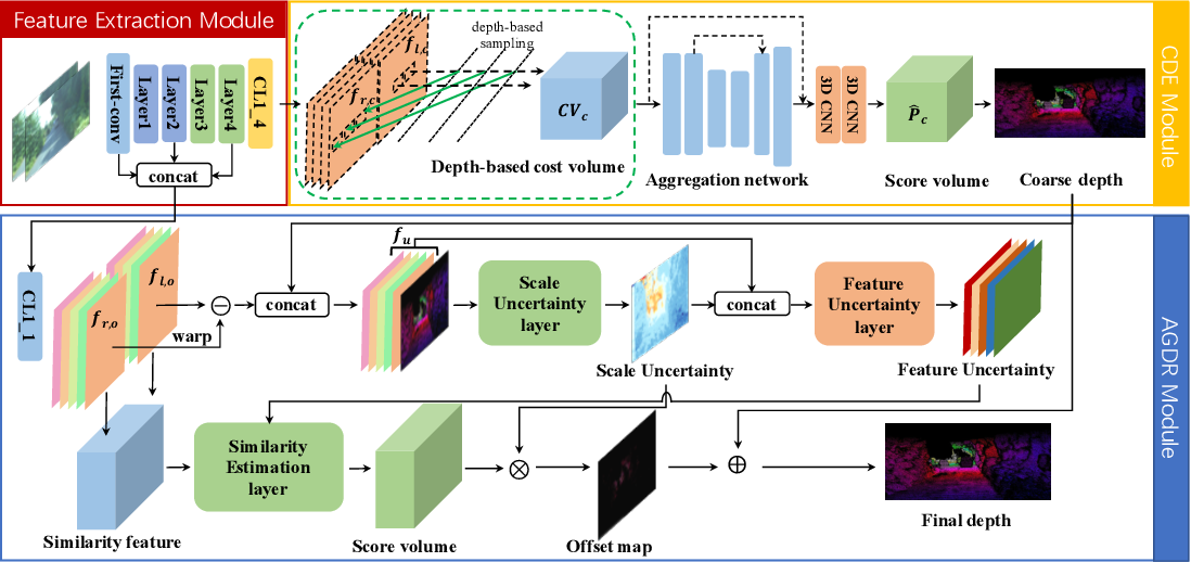 Figure 1 for Direct Depth Learning Network for Stereo Matching
