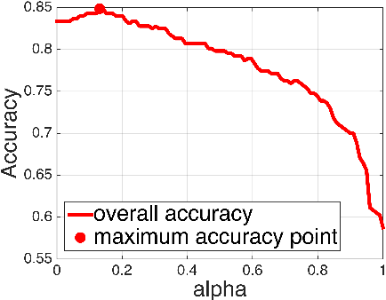 Figure 3 for Aggregated Wasserstein Metric and State Registration for Hidden Markov Models