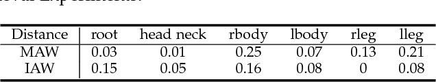 Figure 4 for Aggregated Wasserstein Metric and State Registration for Hidden Markov Models