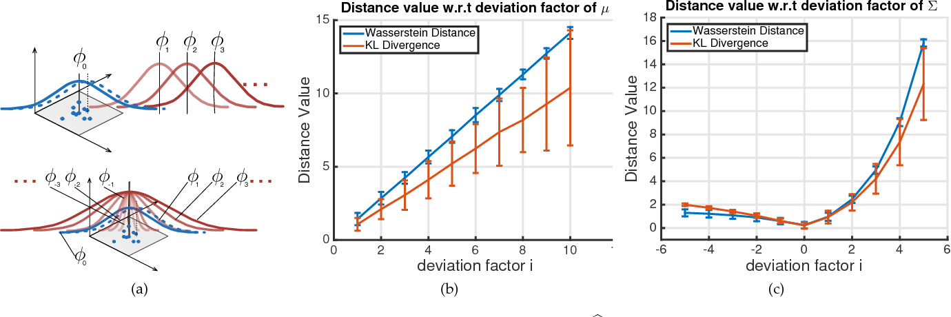Figure 1 for Aggregated Wasserstein Metric and State Registration for Hidden Markov Models