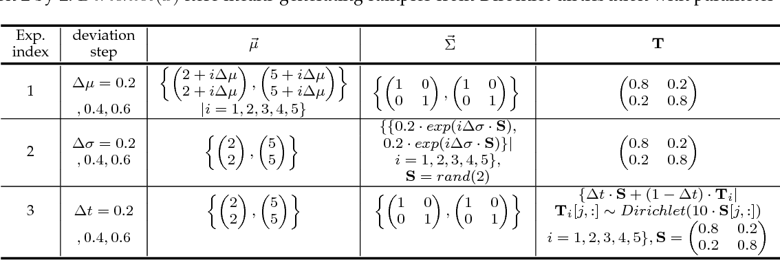 Figure 2 for Aggregated Wasserstein Metric and State Registration for Hidden Markov Models