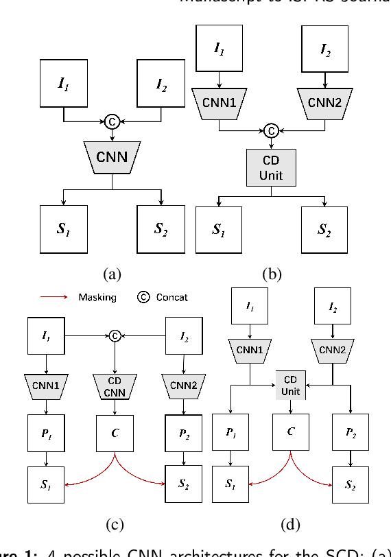 Figure 1 for Bi-Temporal Semantic Reasoning for the Semantic Change Detection in HR Remote Sensing Images