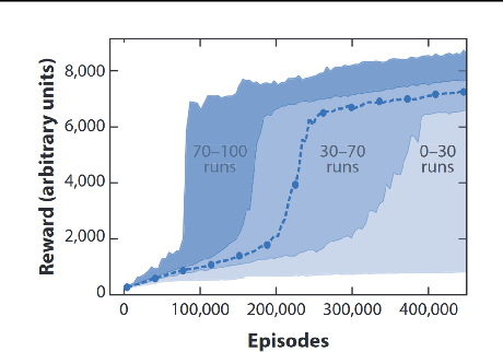 Figure 1 for Control Regularization for Reduced Variance Reinforcement Learning