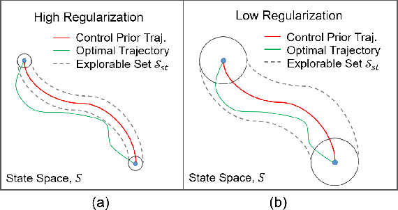 Figure 2 for Control Regularization for Reduced Variance Reinforcement Learning