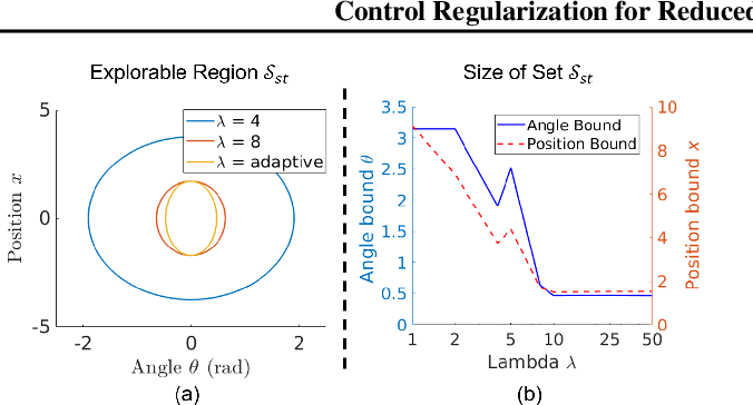 Figure 3 for Control Regularization for Reduced Variance Reinforcement Learning