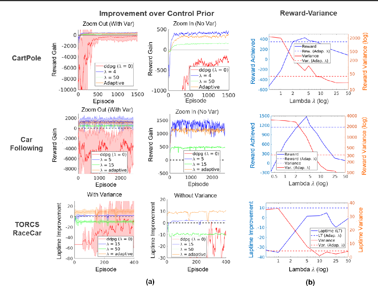 Figure 4 for Control Regularization for Reduced Variance Reinforcement Learning