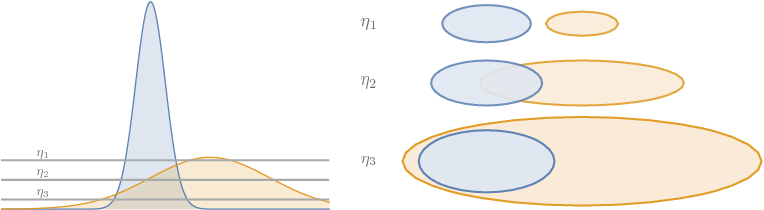 Figure 3 for Hierarchical Density Order Embeddings